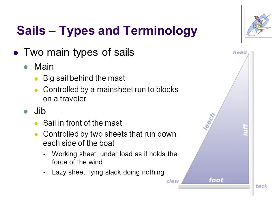 Sails – Types and Terminology