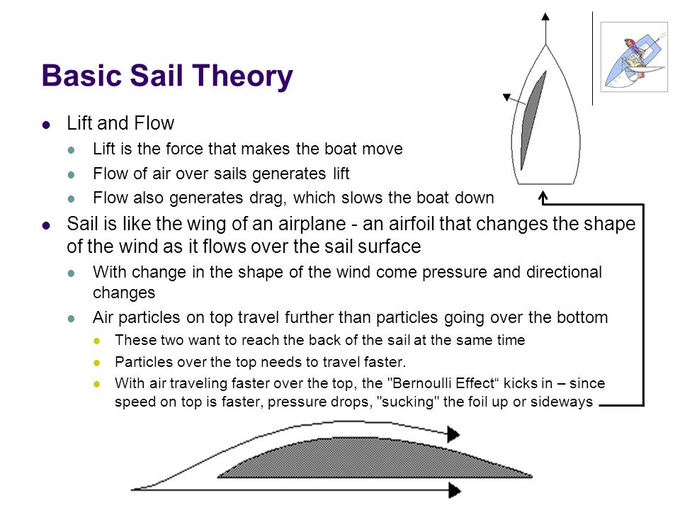 Basic Sail Theory Lift and Flow