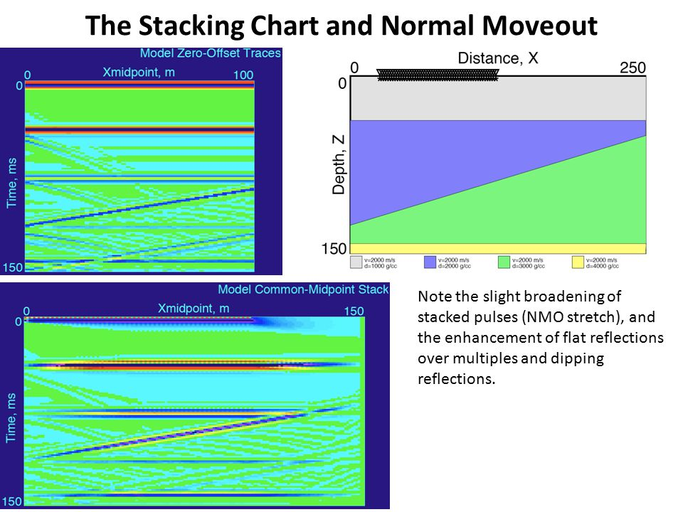 The Stacking Chart and Normal Moveout
