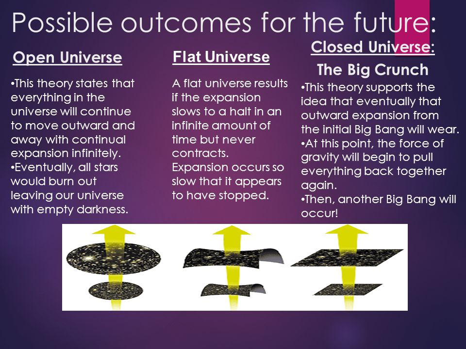Possible outcomes for the future: