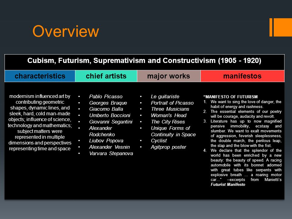 Cubism, Futurism, Supremativism and Constructivism (1905 - 1920)