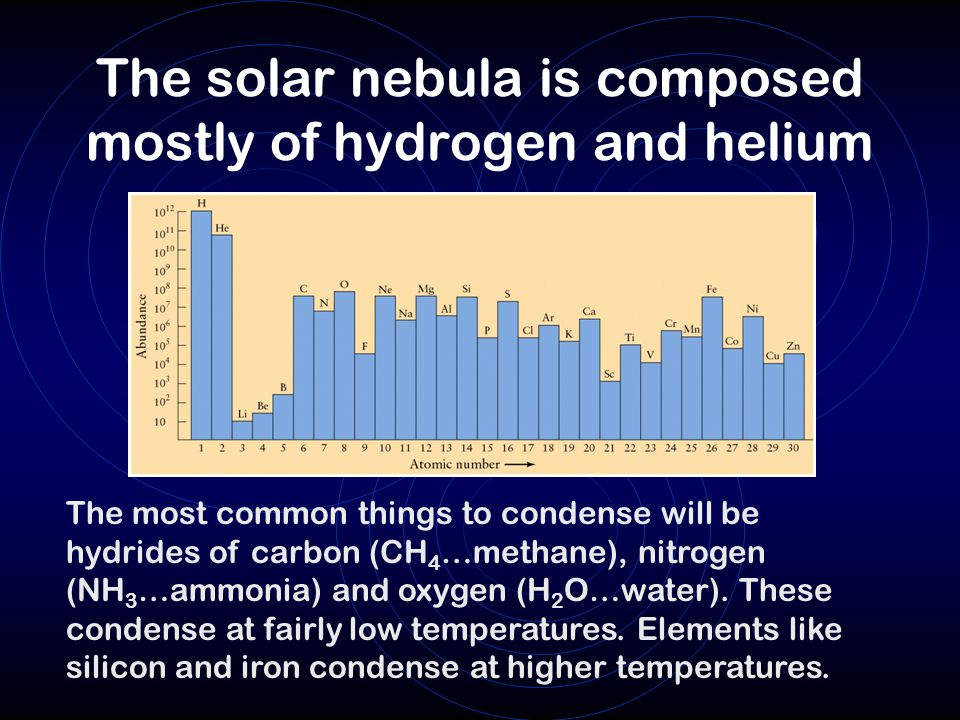 The solar nebula is composed mostly of hydrogen and helium