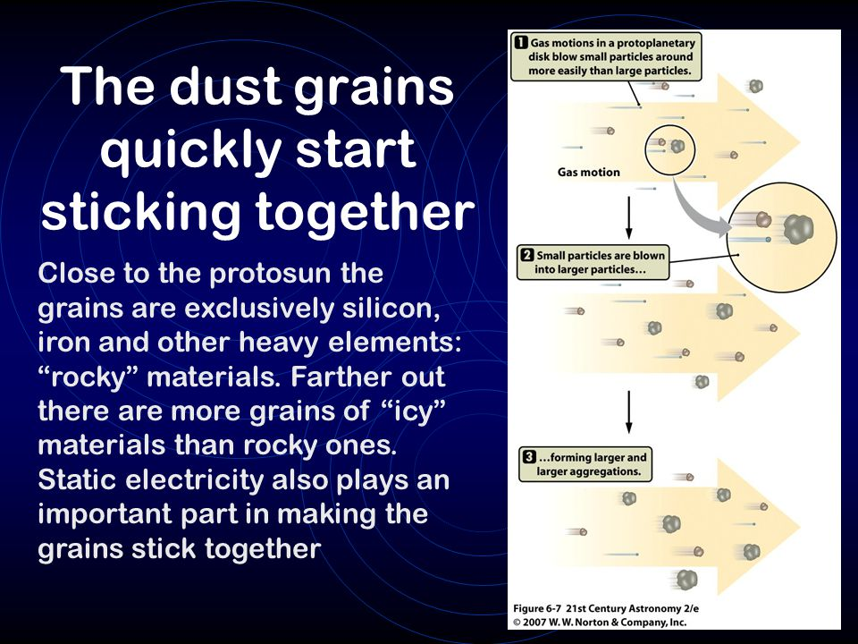 The dust grains quickly start sticking together