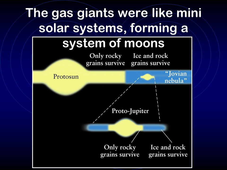 The gas giants were like mini solar systems, forming a system of moons
