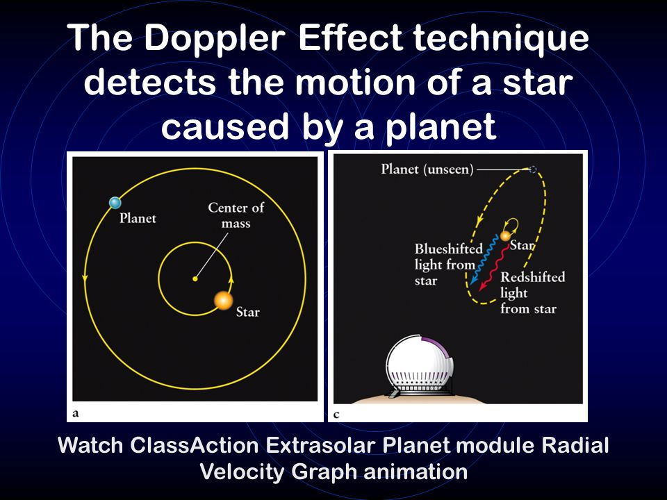 The Doppler Effect technique detects the motion of a star caused by a planet
