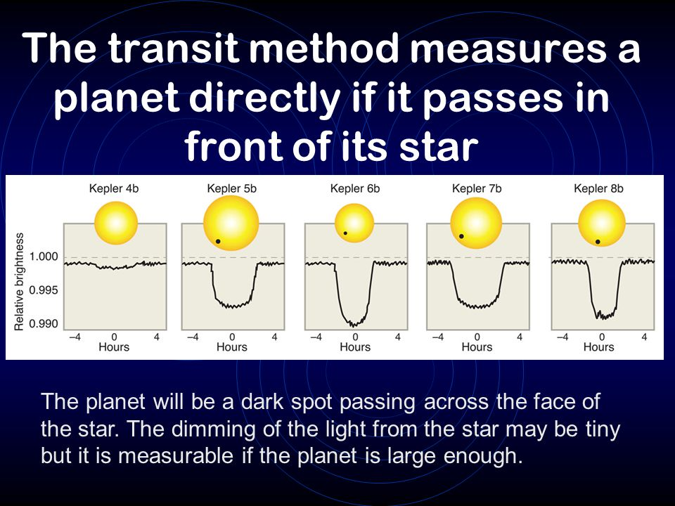 The transit method measures a planet directly if it passes in front of its star