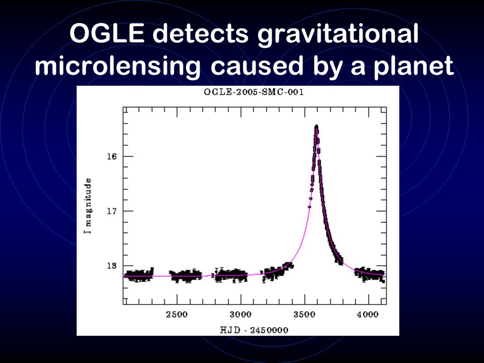OGLE detects gravitational microlensing caused by a planet