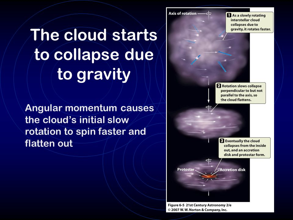 The cloud starts to collapse due to gravity
