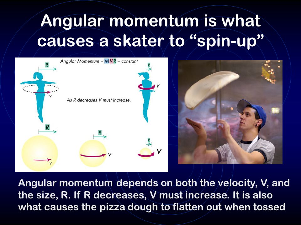 Angular momentum is what causes a skater to spin-up
