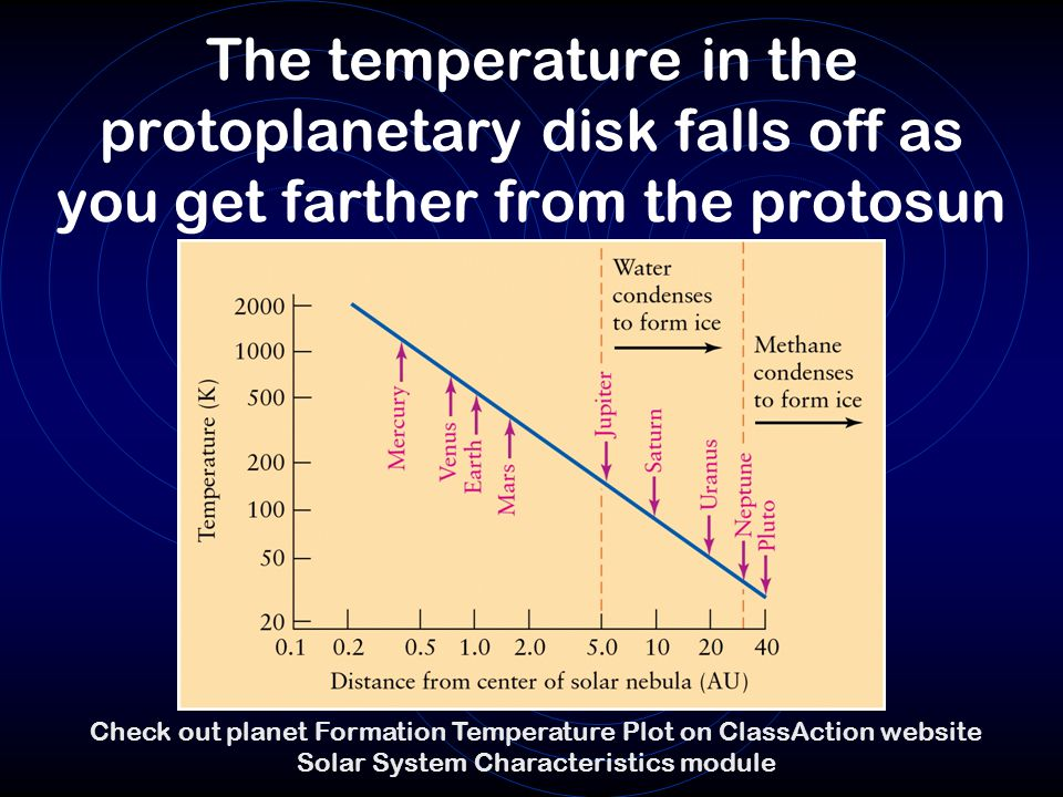 The temperature in the protoplanetary disk falls off as you get farther from the protosun