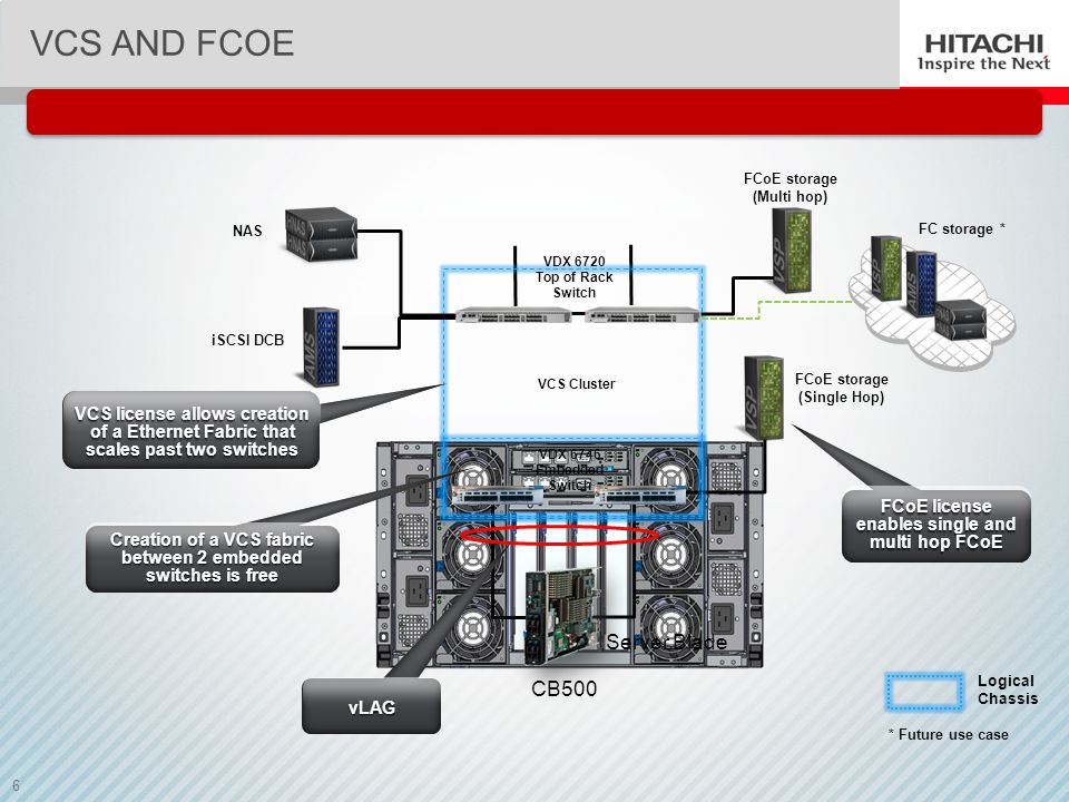 VCS and FCoE Server Blade CB500
