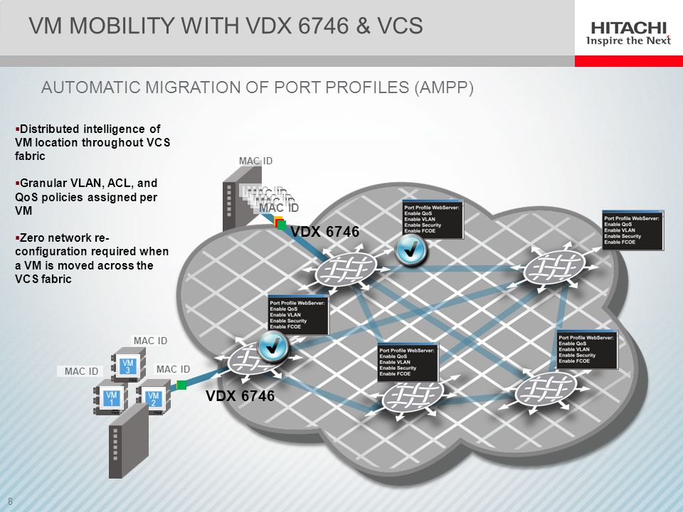 VM Mobility with VDX 6746 & VCS
