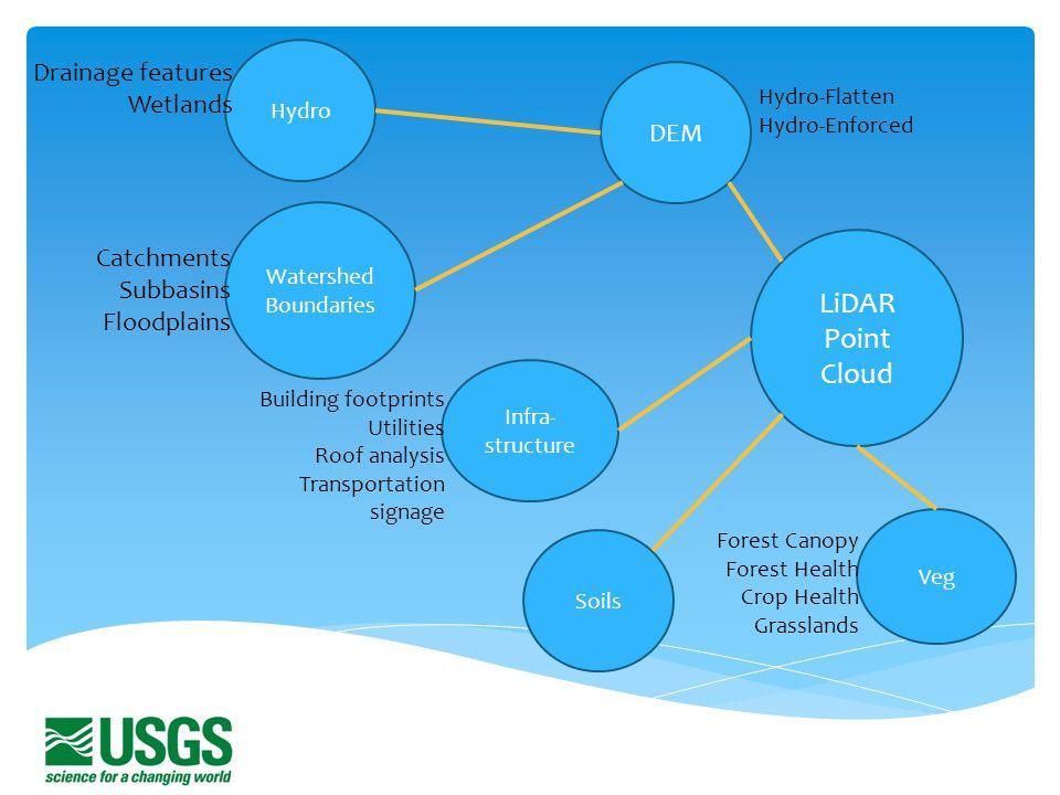 LiDAR Point Cloud Drainage features Wetlands DEM Catchments Subbasins