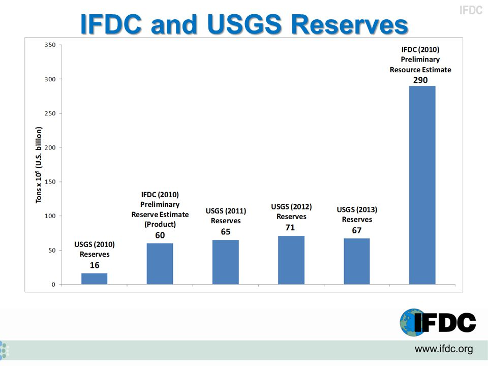 IFDC and USGS Reserves