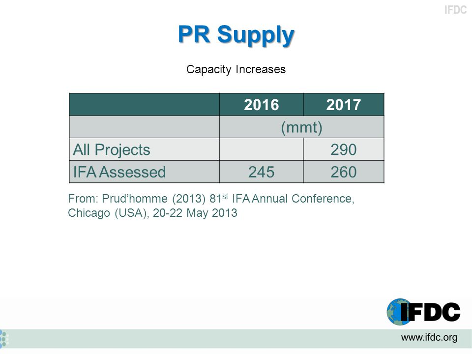 PR Supply 2016 2017 (mmt) All Projects 290 IFA Assessed 245 260