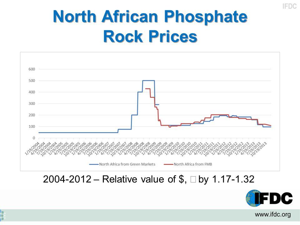 North African Phosphate Rock Prices