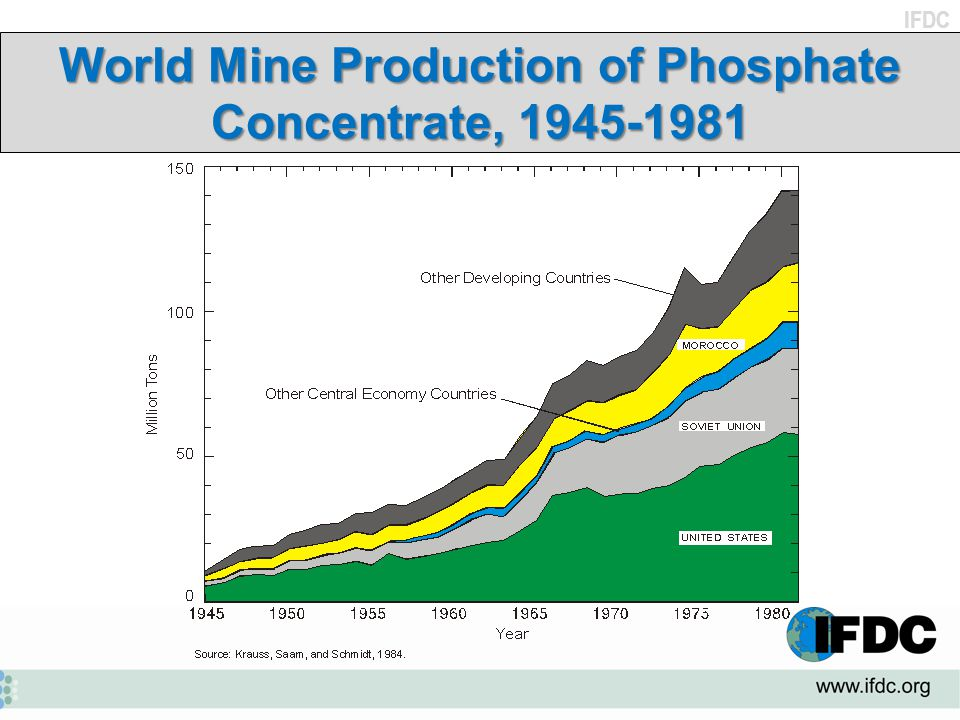 World Mine Production of Phosphate Concentrate, 1945-1981