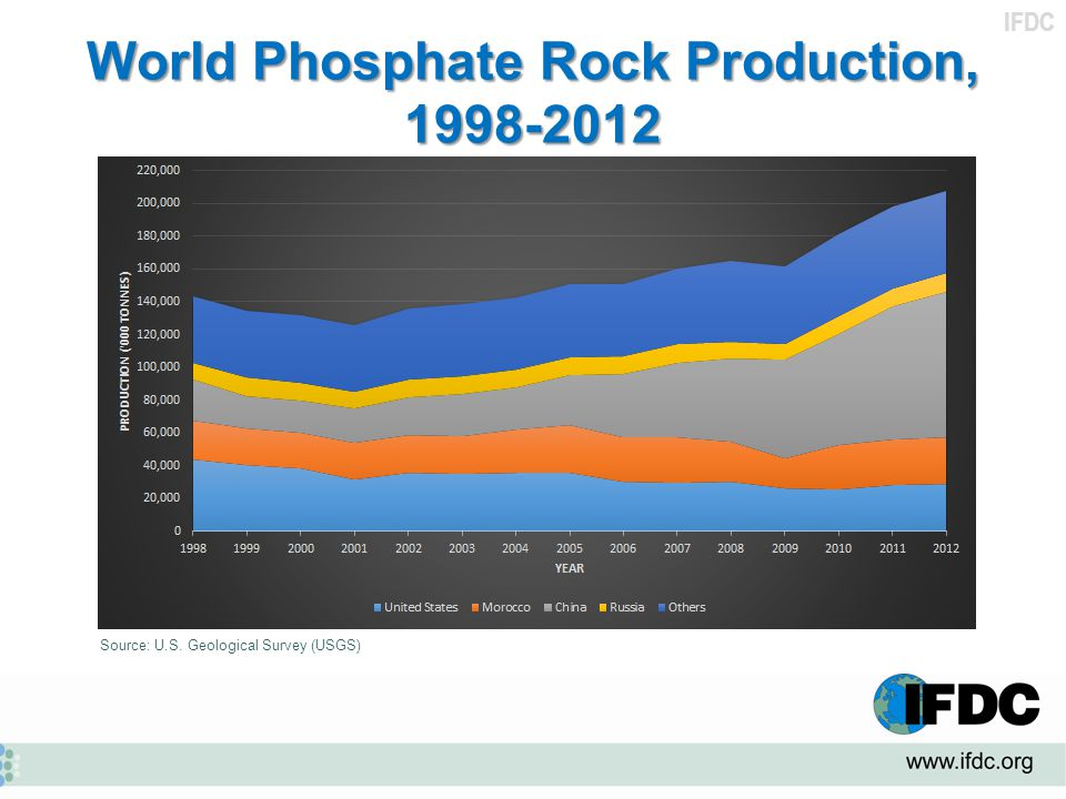 World Phosphate Rock Production, 1998-2012