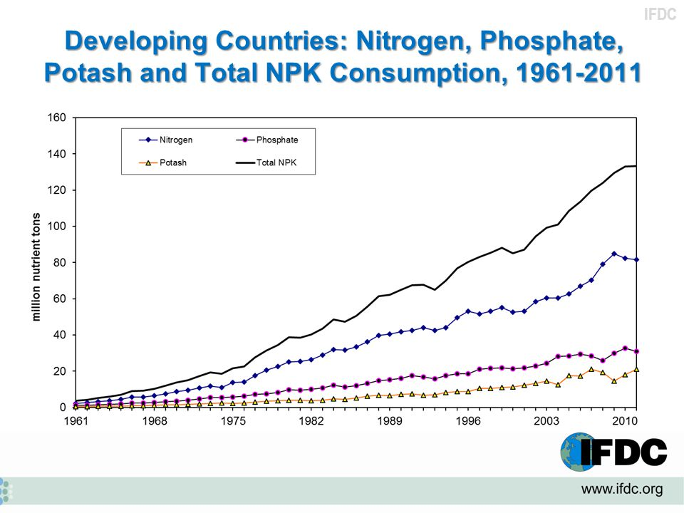 Developing Countries: Nitrogen, Phosphate, Potash and Total NPK Consumption, 1961-2011