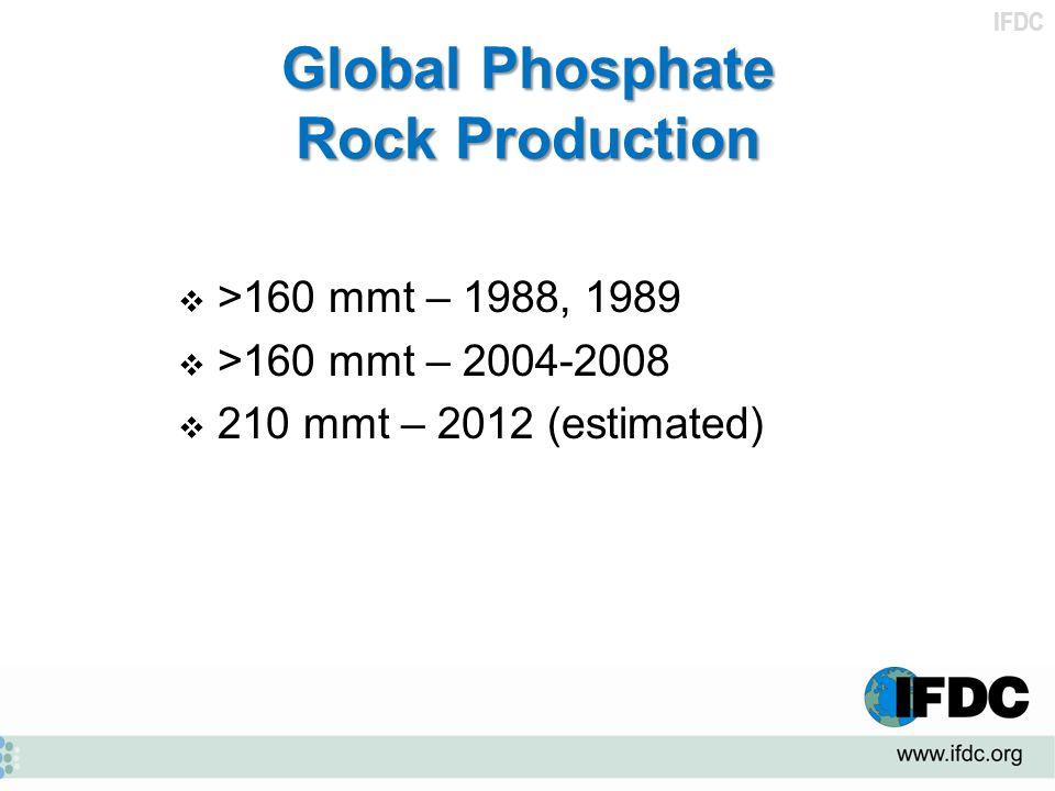 Global Phosphate Rock Production