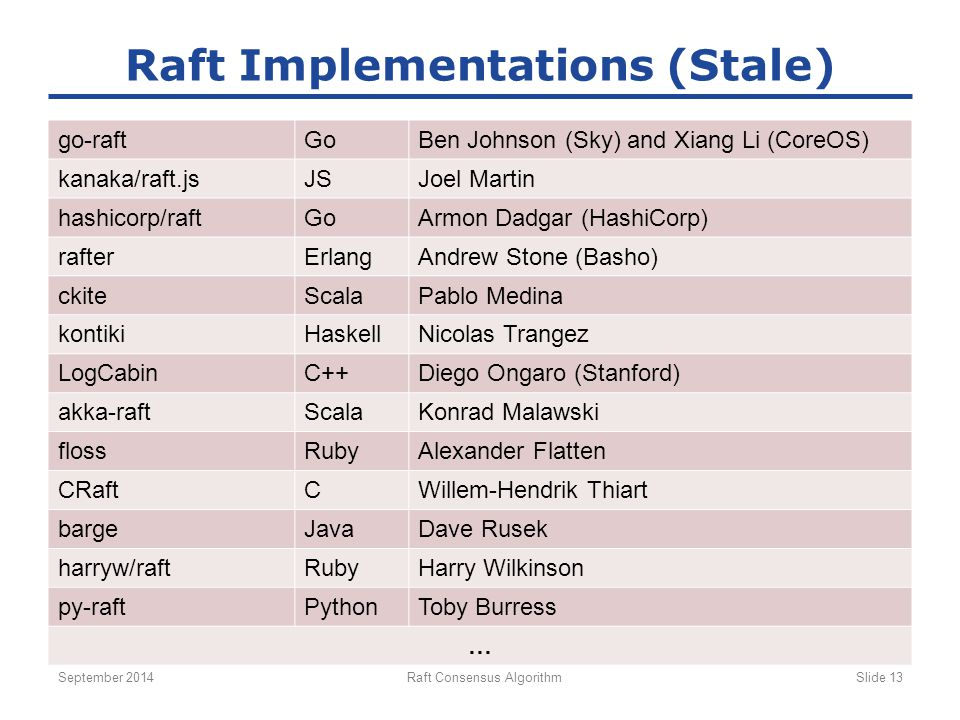 Raft Implementations (Stale)