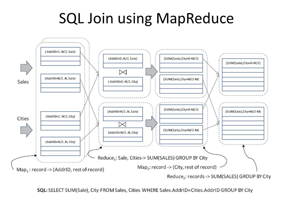 SQL Join using MapReduce