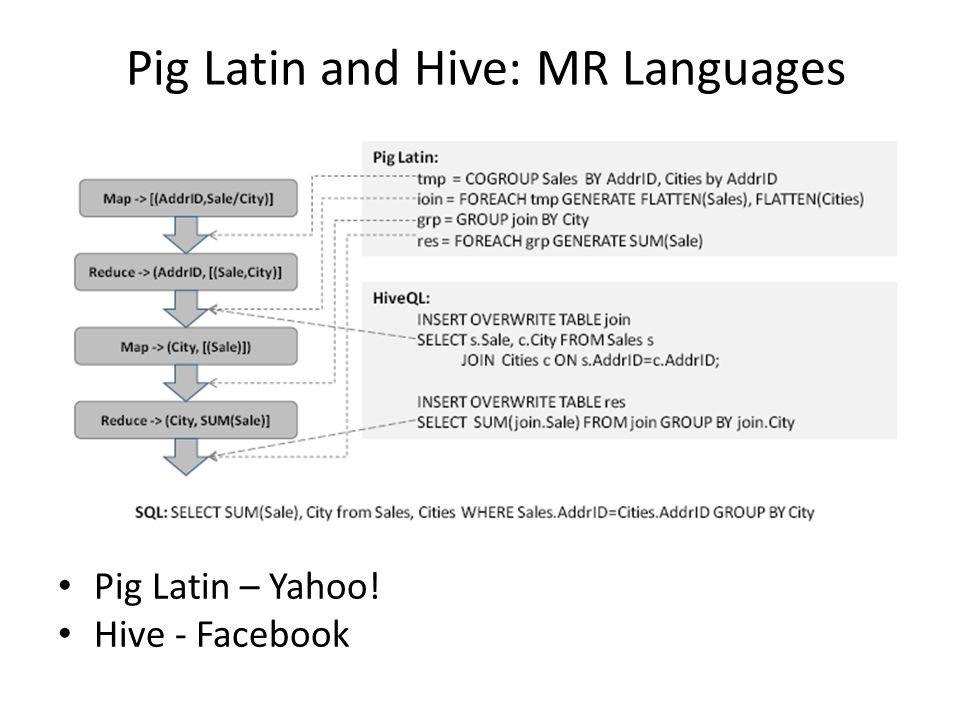 Pig Latin and Hive: MR Languages