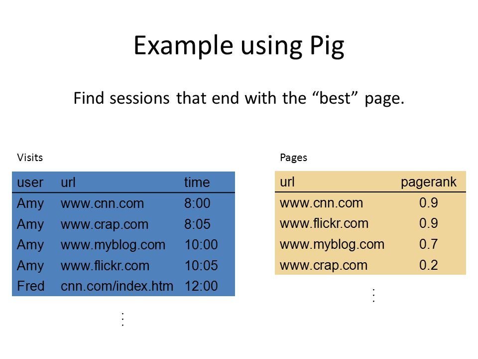 Find sessions that end with the best page.