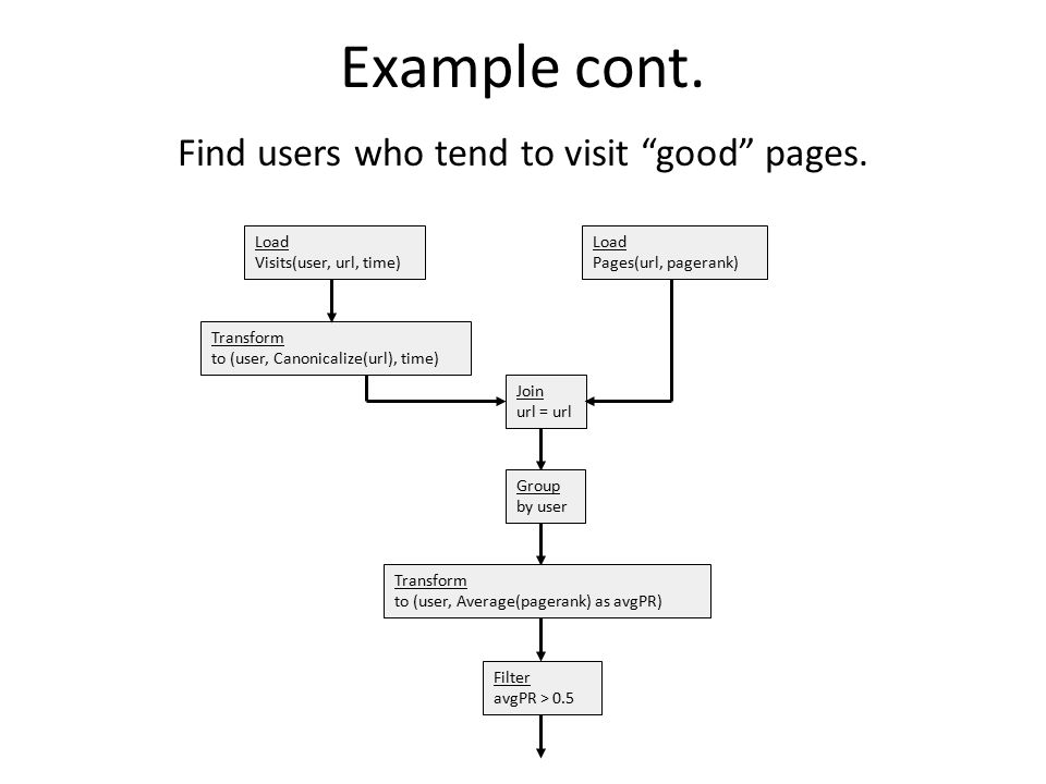 Find users who tend to visit good pages.