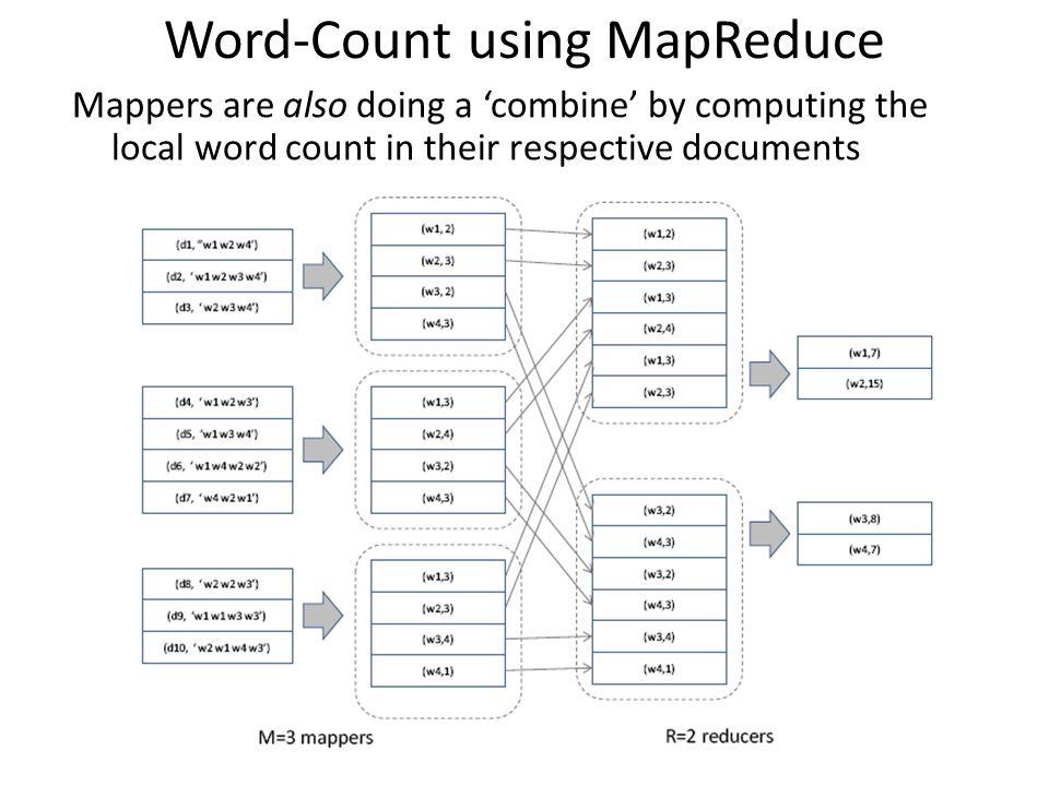 Word-Count using MapReduce