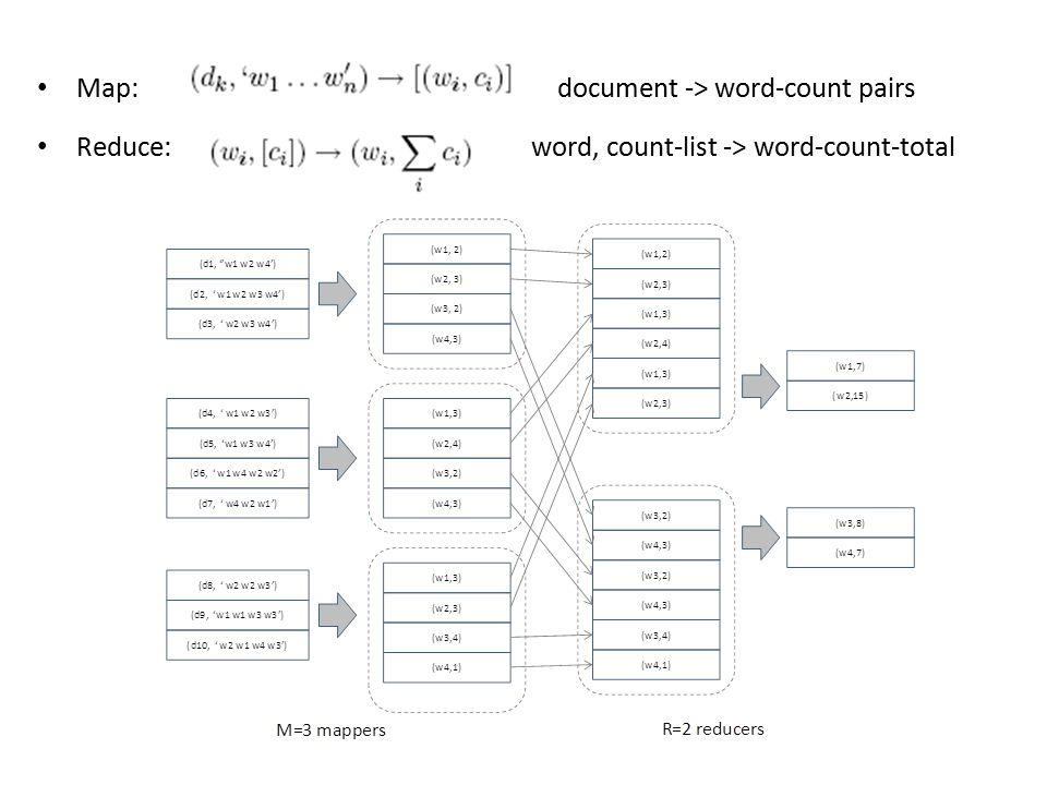 Map: document -> word-count pairs