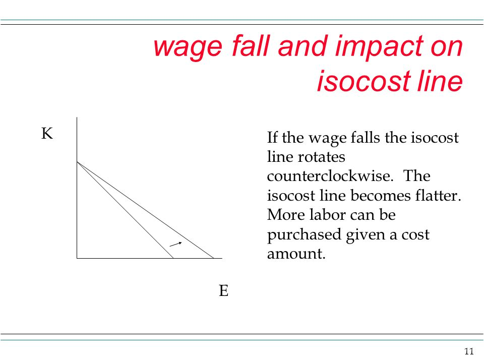 wage fall and impact on isocost line