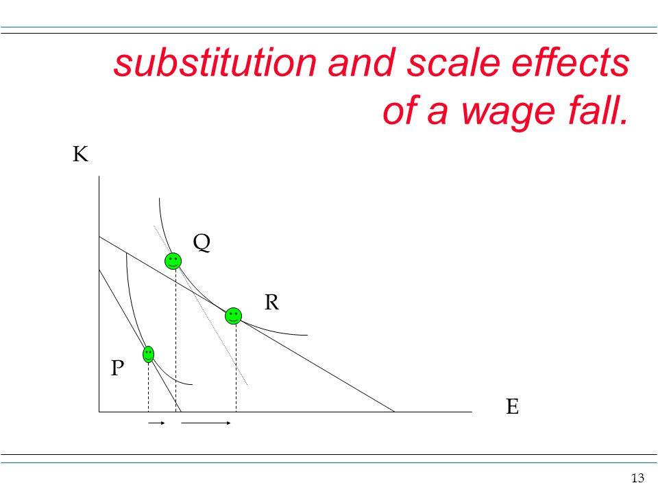 substitution and scale effects of a wage fall.