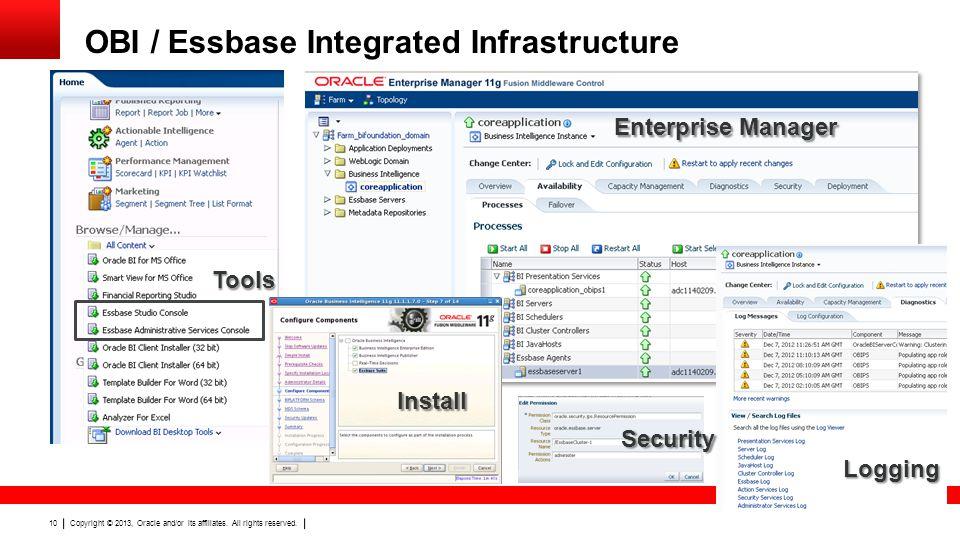 OBI / Essbase Integrated Infrastructure