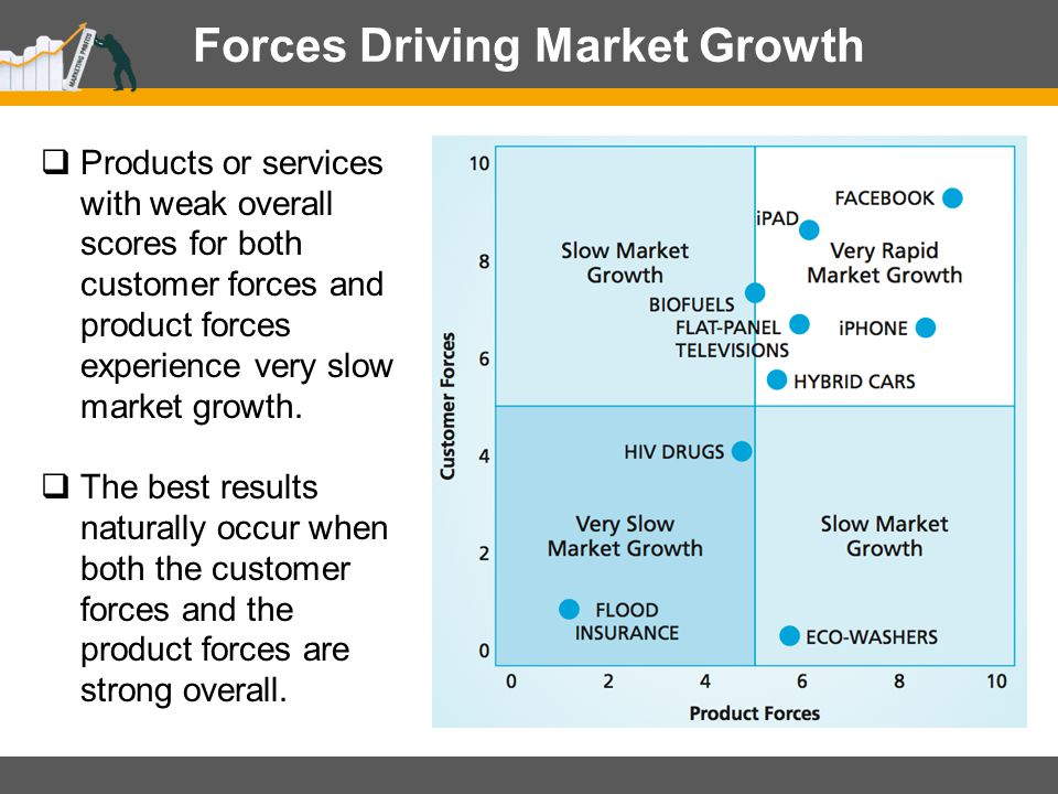 Forces Driving Market Growth