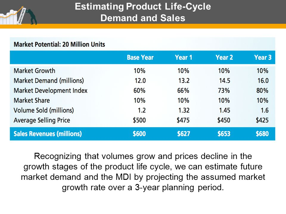 Estimating Product Life-Cycle Demand and Sales