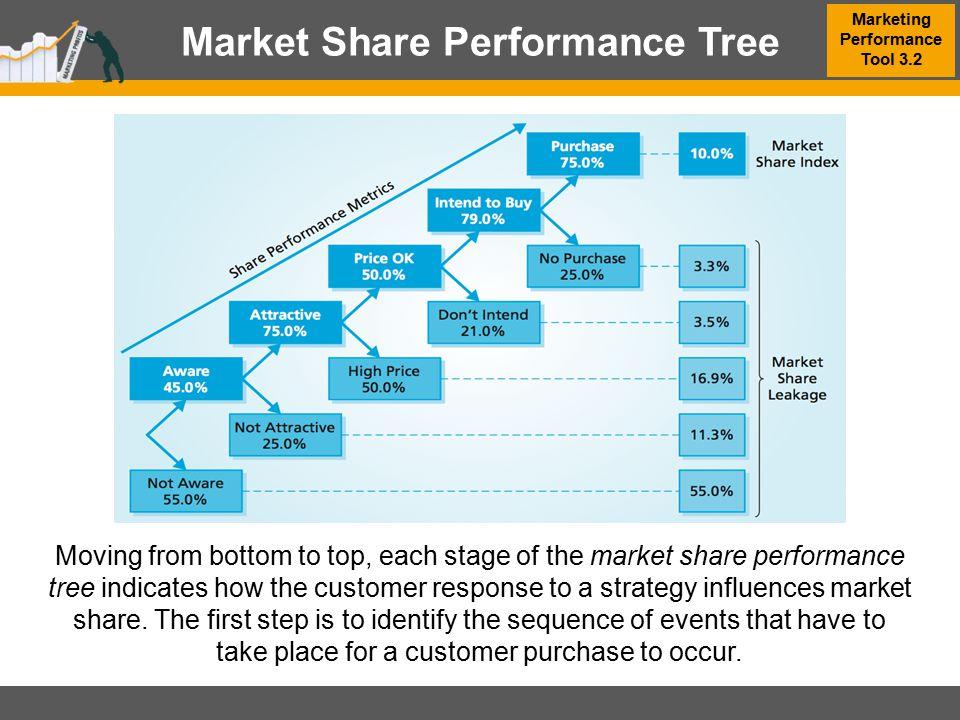 Market Share Performance Tree Marketing Performance Tool 3.2