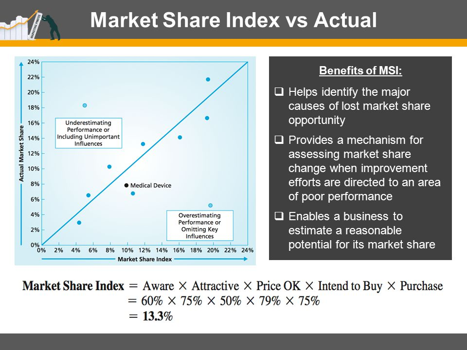 Market Share Index vs Actual