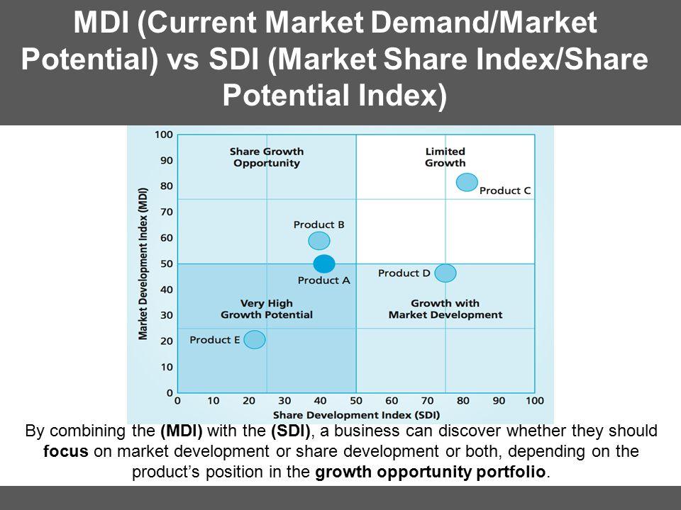 MDI (Current Market Demand/Market Potential) vs SDI (Market Share Index/Share Potential Index)