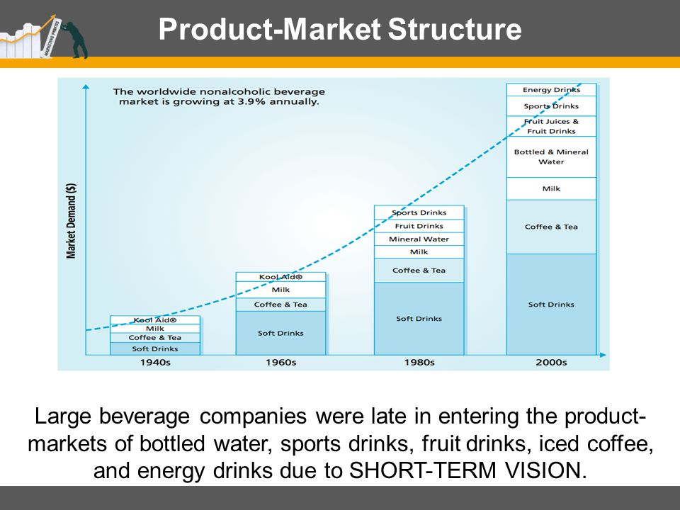 Product-Market Structure
