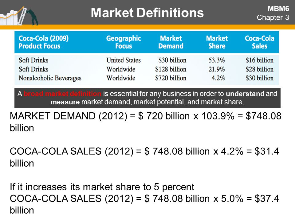 Market Definitions MBM6. Chapter 3.