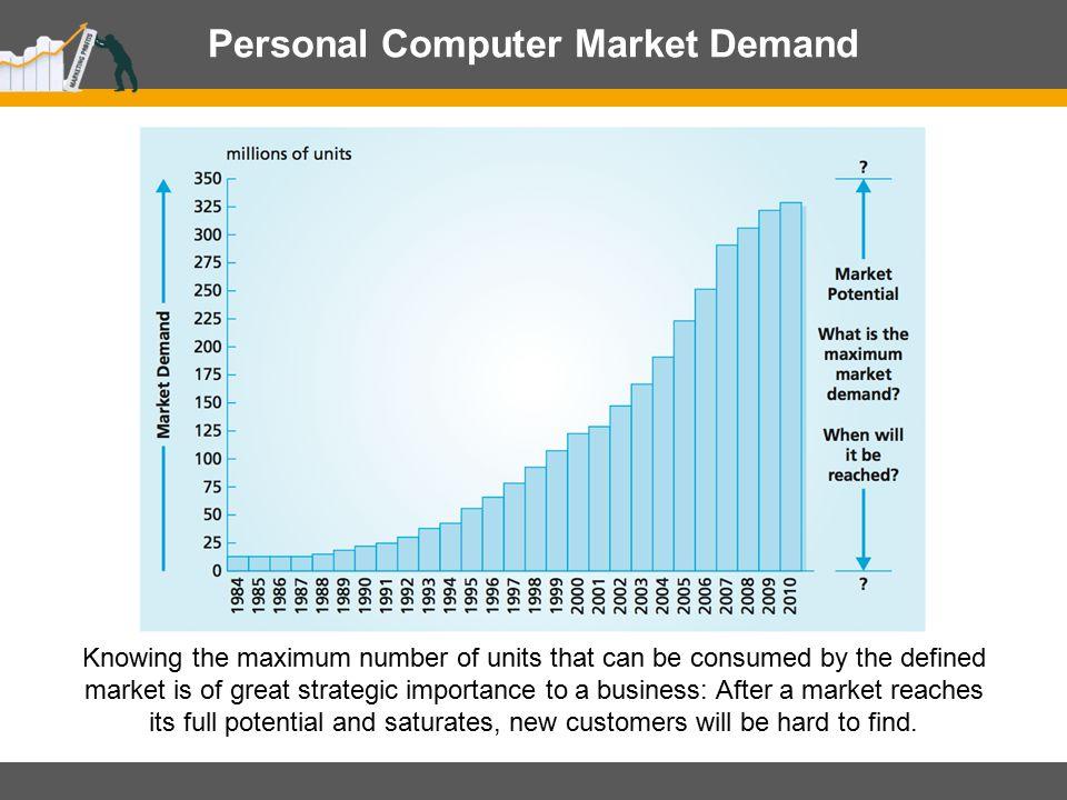 Personal Computer Market Demand