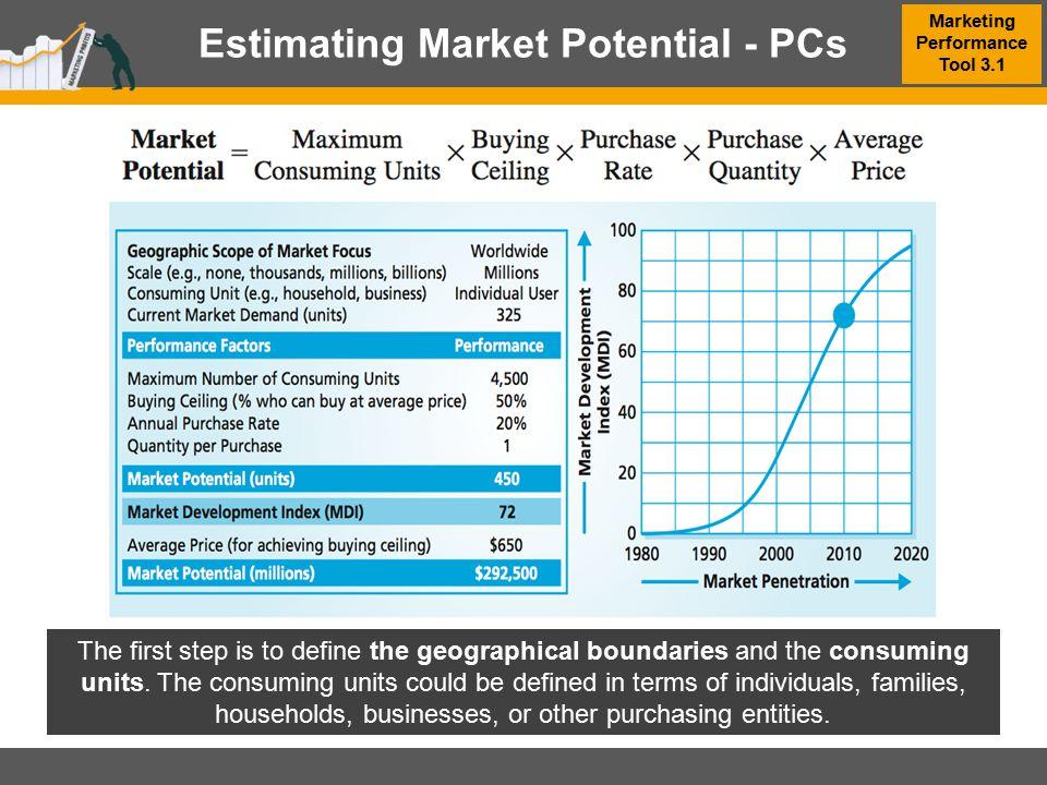 Estimating Market Potential - PCs Marketing Performance Tool 3.1