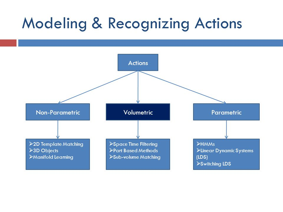 Modeling & Recognizing Actions