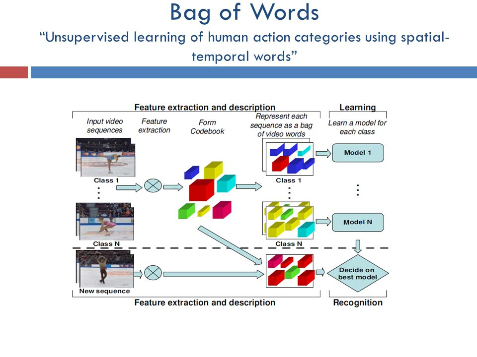 Bag of Words Unsupervised learning of human action categories using spatial-temporal words