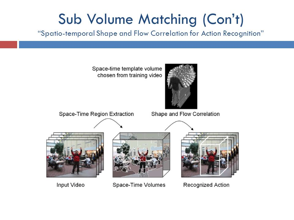 Sub Volume Matching (Con't) Spatio-temporal Shape and Flow Correlation for Action Recognition