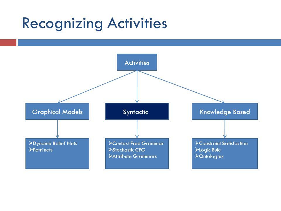 Recognizing Activities