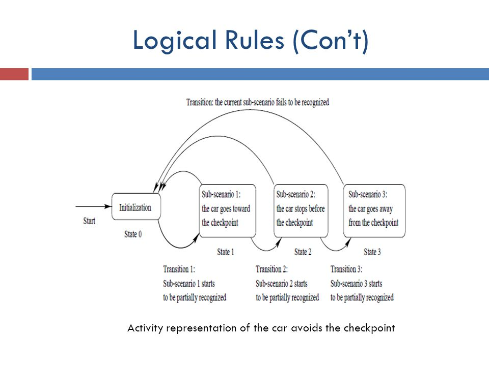 Logical Rules (Con't) Activity representation of the car avoids the checkpoint