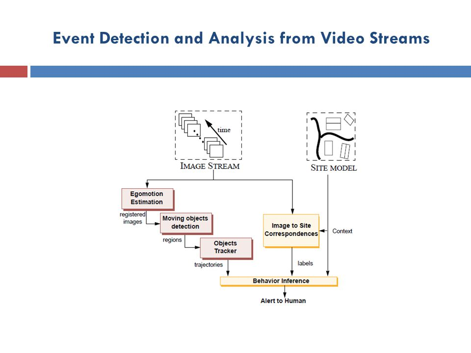 Event Detection and Analysis from Video Streams