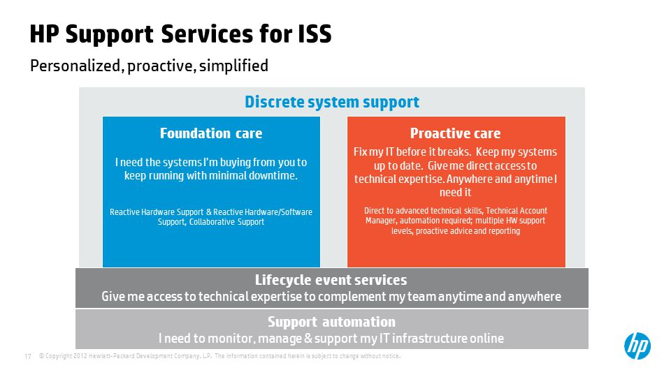 HP Support Services for ISS